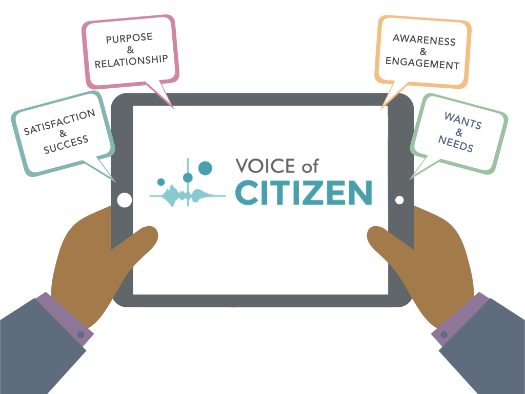 A graphic showing the key measurements of Voice of Citizen: satisfaction, success, purpose, relationship, awareness, engagement, wants, and needs